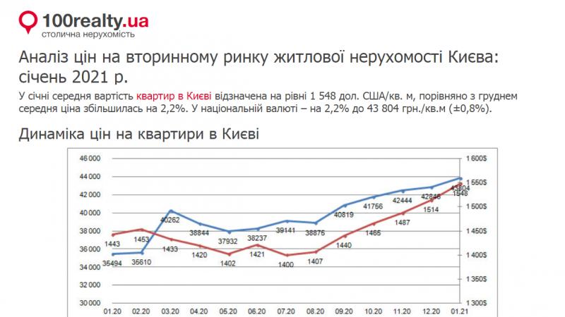 Аналіз цін на вторинному ринку житлової нерухомості Києва: січень 2021 р.