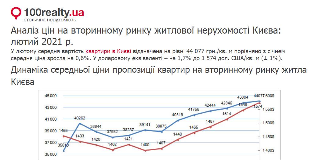 Аналіз цін на вторинному ринку житлової нерухомості Києва: лютий 2021 р.