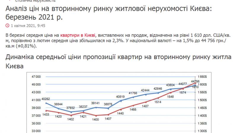 Аналіз цін на вторинному ринку житлової нерухомості Києва: березень 2021 р.