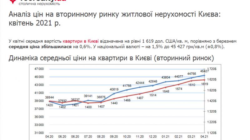Аналіз цін на вторинному ринку житлової нерухомості Києва квітень 2021 р.