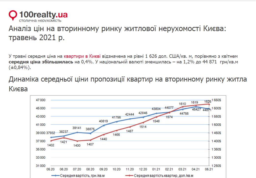 Аналіз цін на вторинному ринку житлової нерухомості Києва травень 2021 р.